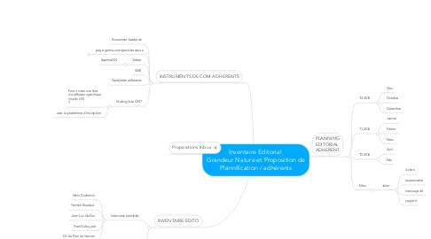 Mind Map: Inventaire Éditorial  Grandeur Nature et Proposition de Plannification / adhérents