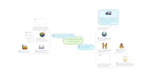 Mind Map: LA ORGANIZACION Y LOS SISTEMAS