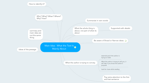 Mind Map: Main Idea:  What the Text Is Mainly About