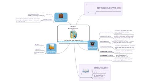 Mind Map: ЛИЧНОСТЬ ПРЕПОДАВАТЕЛЯ http://www.youtube.com/watch?v=BA86hsDAehM