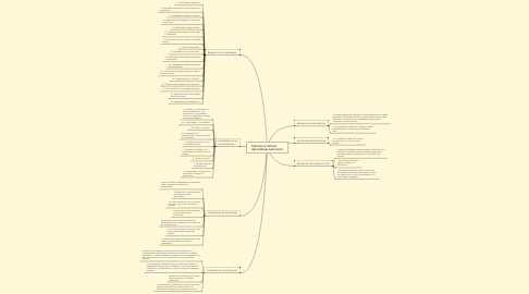Mind Map: Educacion Virtual:        Aprendizaje Autonomo