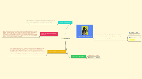 Mind Map: TABAQUISMO