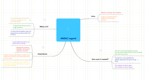 Mind Map: ANZAC Legend