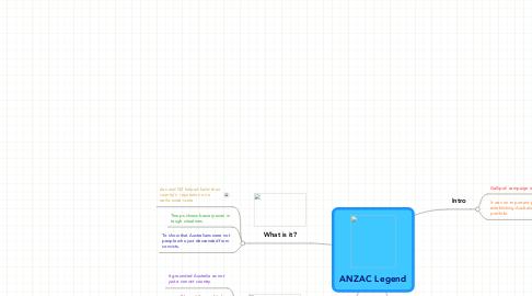 Mind Map: ANZAC Legend