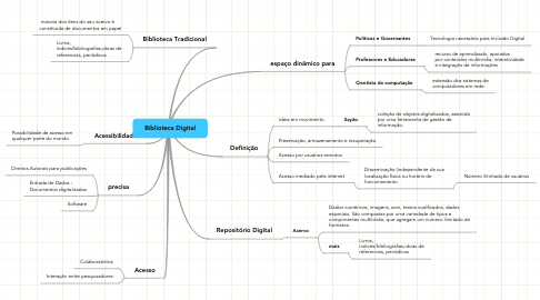 Mind Map: Biblioteca Digital
