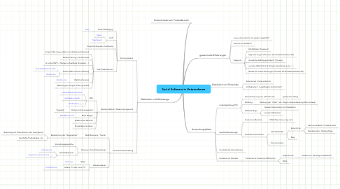 Mind Map: Social Software in Unternehmen