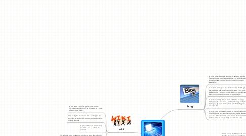 Mind Map: atividades desenvolvidas