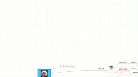 Mind Map: Conhecimento: do dados aosaber