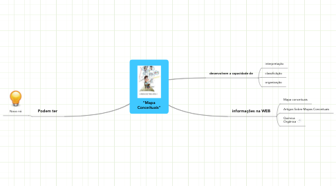 "Mind Map: ""Mapa Conceituais"""
