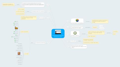 Mind Map: Presentaciones efectivas: Elementos clave