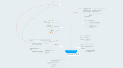 Mind Map: People behave kind or evil depends on their circumstances----Johnson Sun
