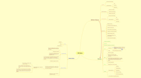 Mind Map: E8: Waste