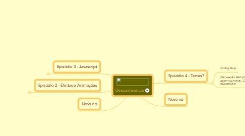 Mind Map: Desconferencia