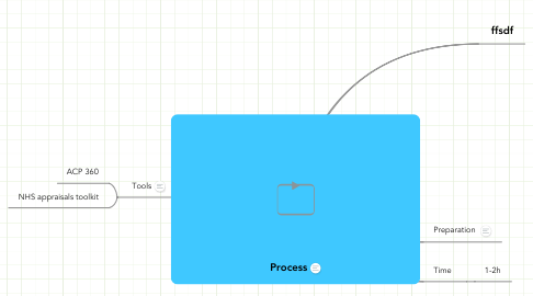 Mind Map: Process