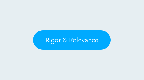 Mind Map: Rigor & Relevance