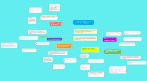 Mind Map: Writing Short Films - Advice From The BFI