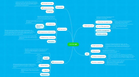 Mind Map: Soft Skills