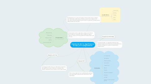 Mind Map: Importancia de los algoritmos en la vida y en la programacion