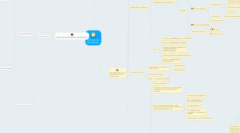 Mind Map: FORMACIÓN PROFESIONAL