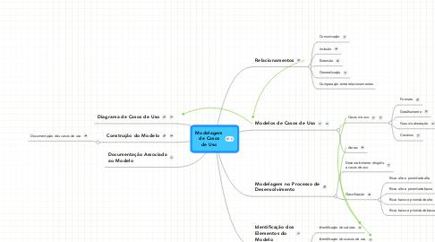 Mind Map: Modelagem de Casos de Uso