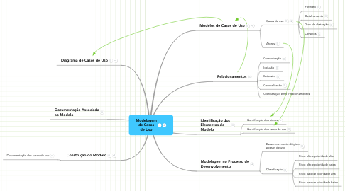 Mind Map: Modelagemde Casosde Uso
