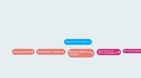 Mind Map: Kantinen VIA Horsens 1.0