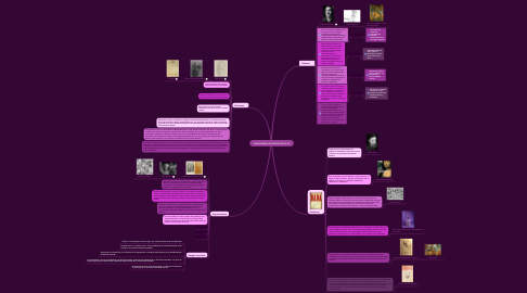 Mind Map: VANGUARDIAS EUROPEAS SIGLO XX
