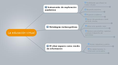 Mind Map: La educación virtual