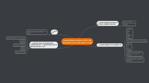Mind Map: Aprendizaje autónomo (AA): eje articulador de la educación virtual