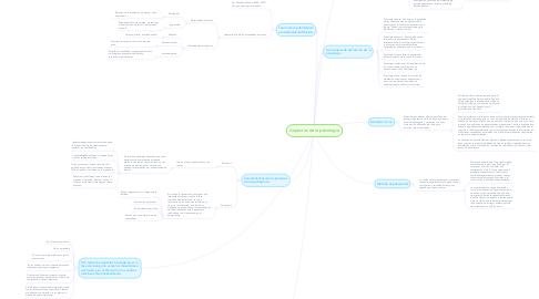 Mind Map: Aspectos de la psicologia