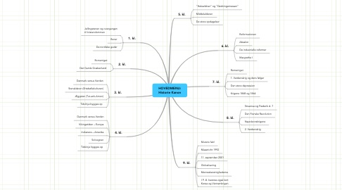 Mind Map: HOVEDMENU: Historie Kanon