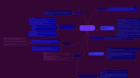 Mind Map: REGLAMENTO ESTUDIANTIL- UNIVERSIDAD DE IBAGUÉ