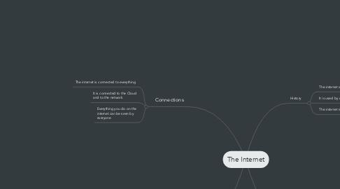 Mind Map: The Internet