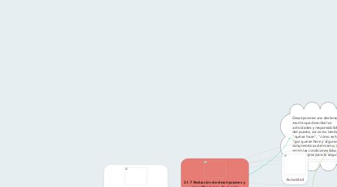 Mind Map: 3.1.7 Redacción de descripciones y  especificaciones de puesto
