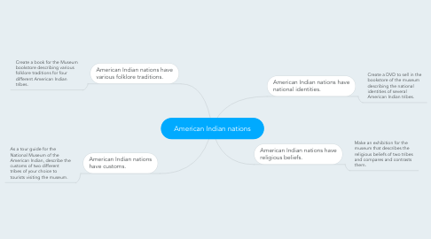 Mind Map: American Indian nations