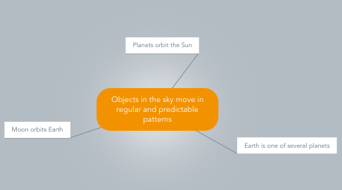Mind Map: Objects in the sky move in regular and predictable patterns