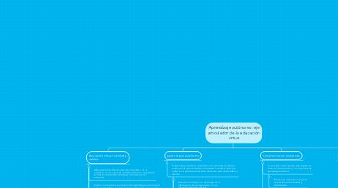 Mind Map: Aprendizaje autónomo: eje articulador de la educación virtua
