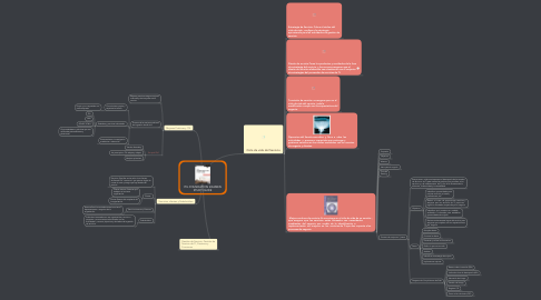 Mind Map: ITIL FOUNDATION EXAMEN STUDY GUIDE