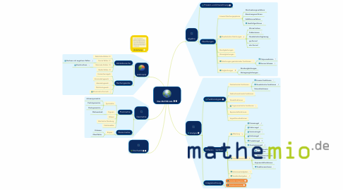 Mind Map: Das MATHE-ALL