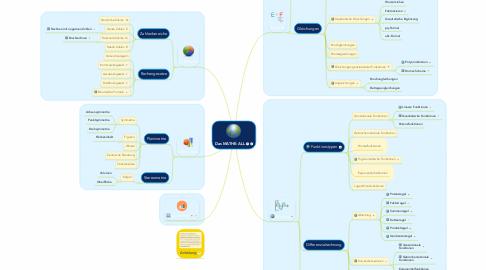 Mind Map: Das MATHE-ALL
