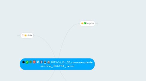 Mind Map: 2015-16_Gr_02_carte mentale de synthèse_ BUCHET_ Laurie