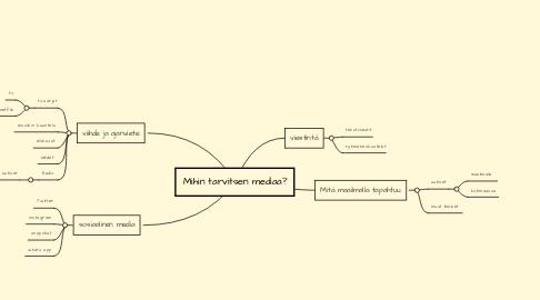 Mind Map: Mihin tarvitsen mediaa?
