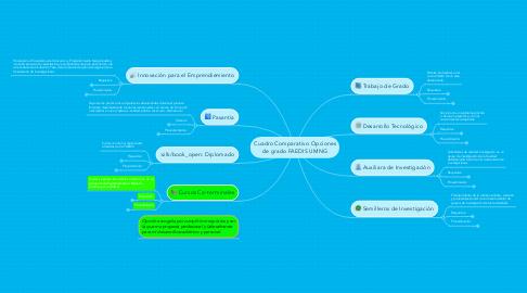 Mind Map: Cuadro Comparativo Opciones de grado FAEDIS UMNG