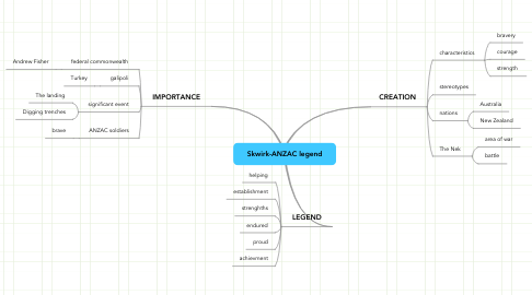 Mind Map: Skwirk-ANZAC legend