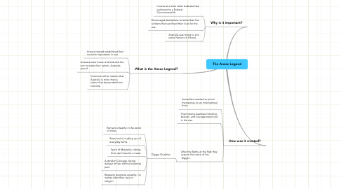 Mind Map: The Anzac Legend