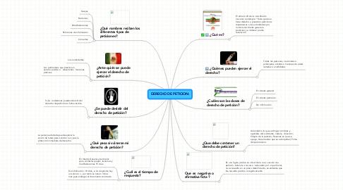 Mind Map: DERECHO DE PETICION: