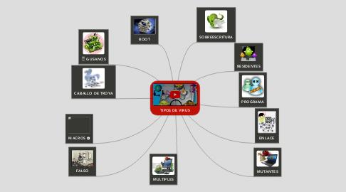 Mind Map: TIPOS DE VIRUS