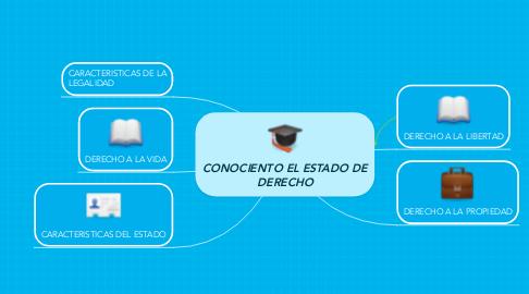 Mind Map: CONOCIENTO EL ESTADO DE DERECHO