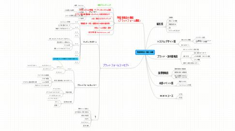 Mind Map: 準備事務局の機能と組織