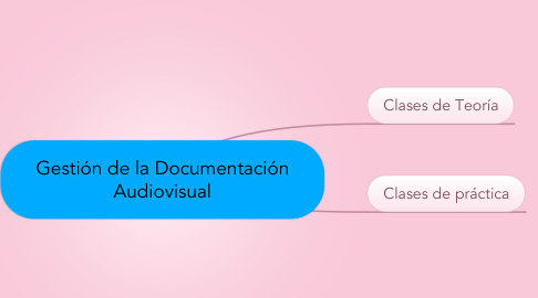 Mind Map: Gestión de la Documentación Audiovisual